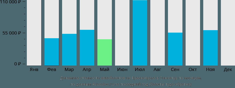 Динамика стоимости авиабилетов из Красноярска в Сингапур по месяцам