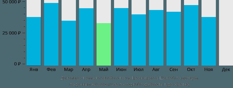 Динамика стоимости авиабилетов из Красноярска в Шанхай по месяцам