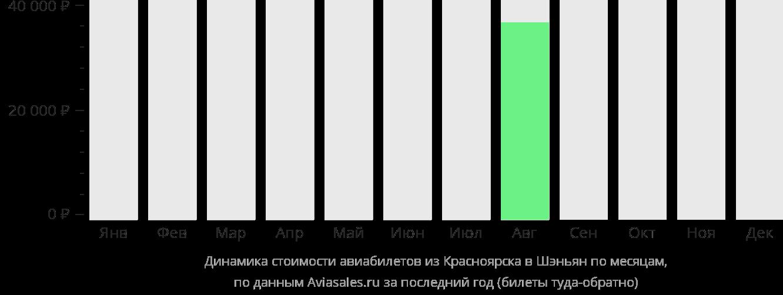 Динамика стоимости авиабилетов из Красноярска в Шэньян по месяцам