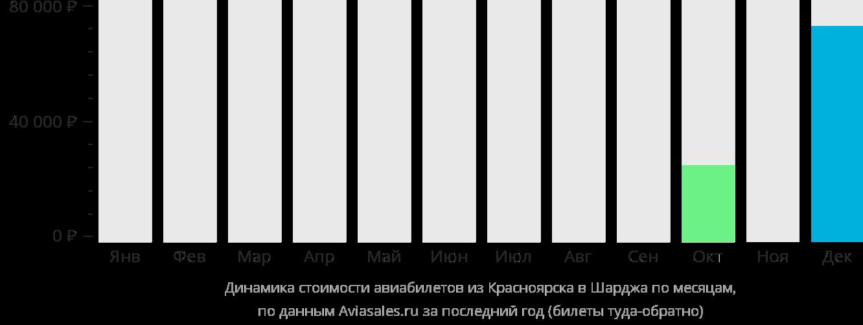 Динамика стоимости авиабилетов из Красноярска в Шарджу по месяцам