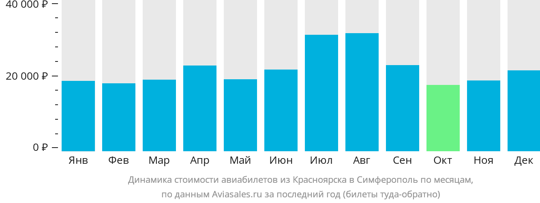 Динамика стоимости авиабилетов из Красноярска в Симферополь  по месяцам