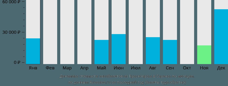 Динамика стоимости авиабилетов из Красноярска в Саранск по месяцам