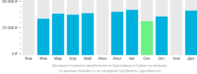 Динамика стоимости авиабилетов из Красноярска в Софию по месяцам