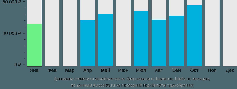 Динамика стоимости авиабилетов из Красноярска в Шарм-эль-Шейх по месяцам