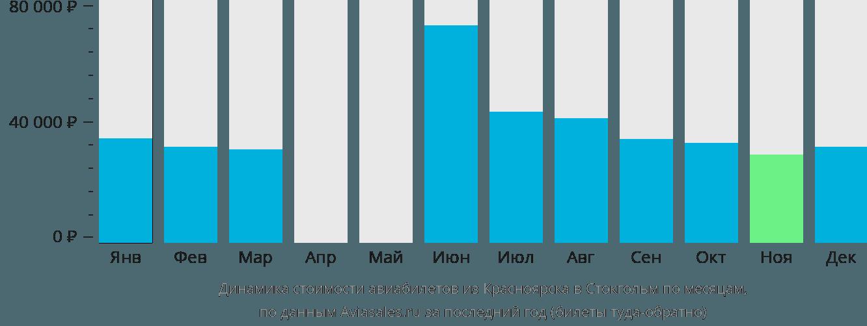 Динамика стоимости авиабилетов из Красноярска в Стокгольм по месяцам