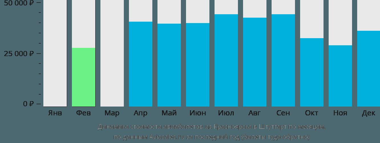 Динамика стоимости авиабилетов из Красноярска в Штутгарт по месяцам