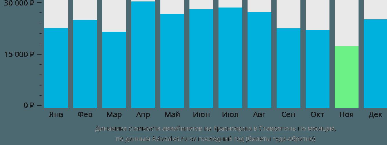 Динамика стоимости авиабилетов из Красноярска в Ставрополь по месяцам