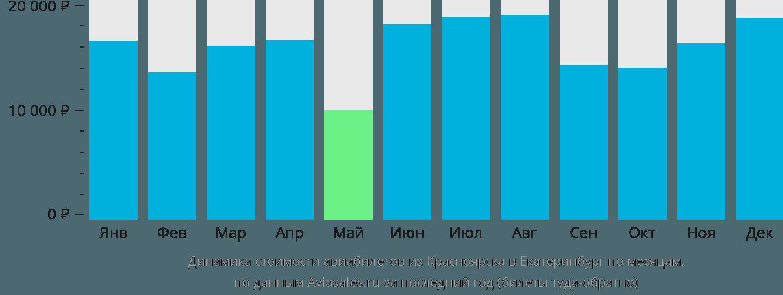Динамика стоимости авиабилетов из Красноярска в Екатеринбург по месяцам