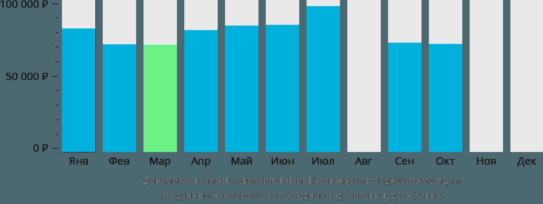 Динамика стоимости авиабилетов из Красноярска в Сидней по месяцам