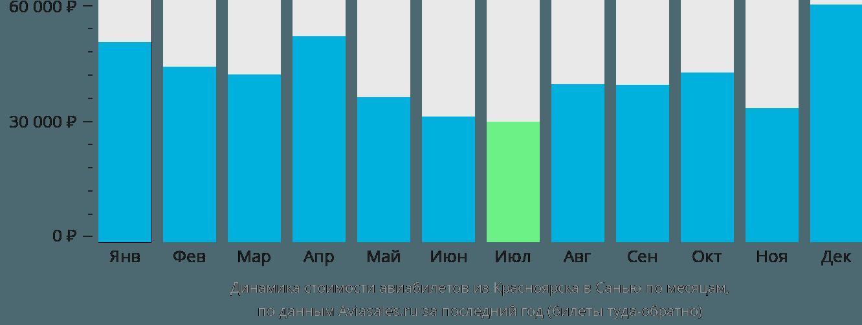 Динамика стоимости авиабилетов из Красноярска в Санью по месяцам