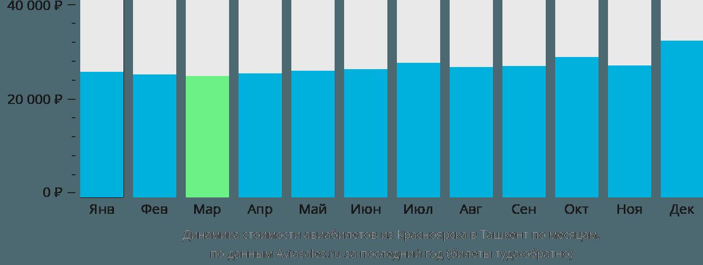 Динамика стоимости авиабилетов из Красноярска в Ташкент по месяцам