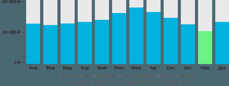 Динамика стоимости авиабилетов из Красноярска в Тбилиси по месяцам