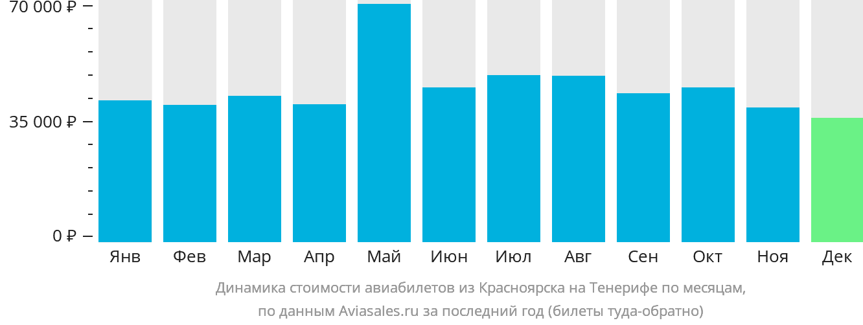 Динамика стоимости авиабилетов из Красноярска на Тенерифе по месяцам