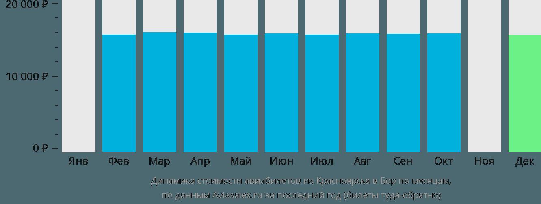 Динамика стоимости авиабилетов из Красноярска в Бор по месяцам