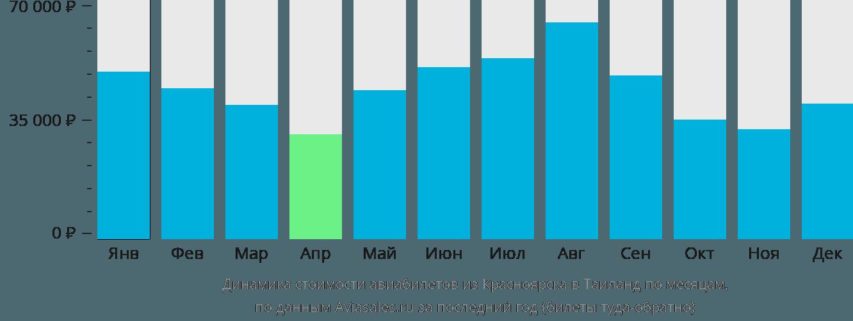 Динамика стоимости авиабилетов из Красноярска в Таиланд по месяцам