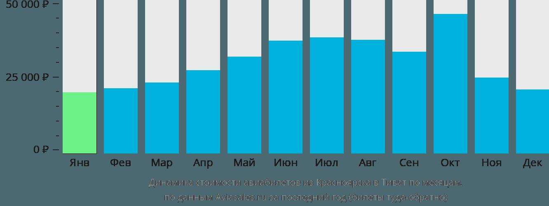 Динамика стоимости авиабилетов из Красноярска в Тиват по месяцам