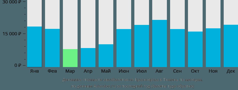 Динамика стоимости авиабилетов из Красноярска в Тюмень по месяцам