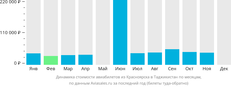 Динамика стоимости авиабилетов из Красноярска в Таджикистан по месяцам