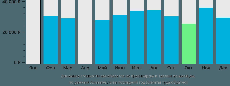 Динамика стоимости авиабилетов из Красноярска в Таллин по месяцам