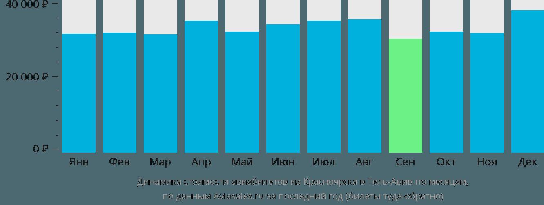 Динамика стоимости авиабилетов из Красноярска в Тель-Авив по месяцам