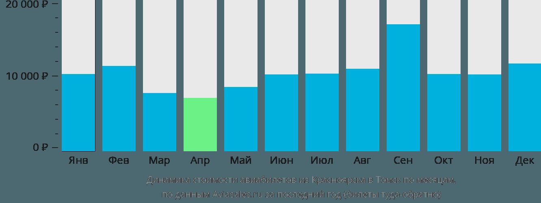 Динамика стоимости авиабилетов из Красноярска в Томск по месяцам