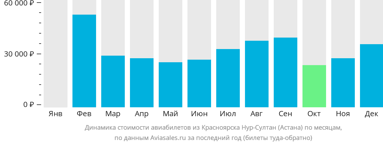 Динамика стоимости авиабилетов из Красноярска в Астану по месяцам