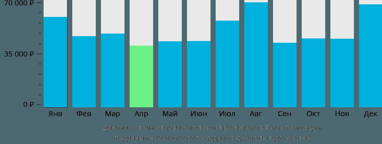 Динамика стоимости авиабилетов из Красноярска в Токио по месяцам