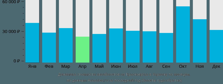 Динамика стоимости авиабилетов из Красноярска в Украину по месяцам