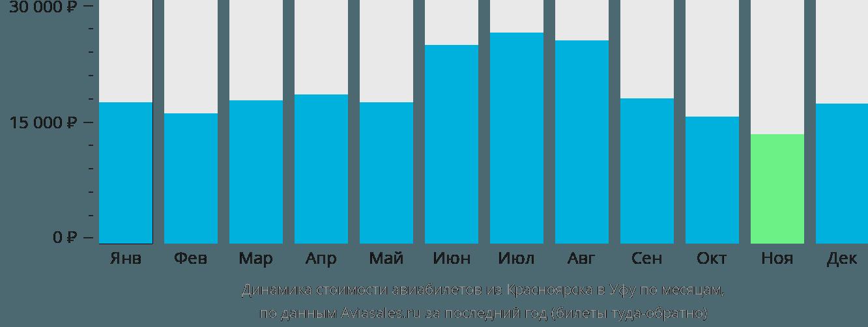 Динамика стоимости авиабилетов из Красноярска в Уфу по месяцам