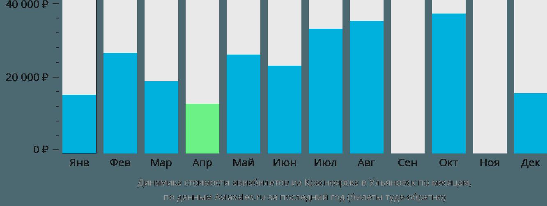 Динамика стоимости авиабилетов из Красноярска в Ульяновск по месяцам