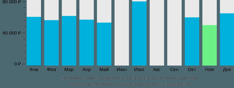 Динамика стоимости авиабилетов из Красноярска на Самуи по месяцам