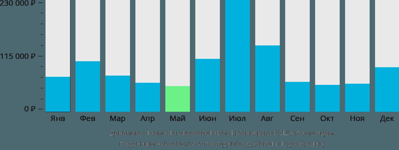 Динамика стоимости авиабилетов из Красноярска в США по месяцам