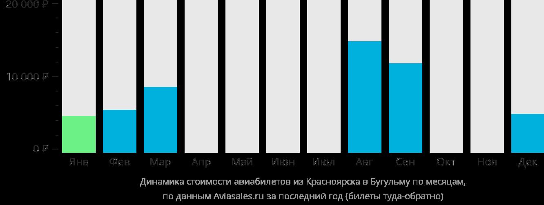 Динамика стоимости авиабилетов из Красноярска в Бугульму по месяцам