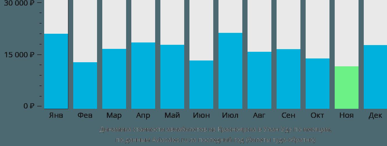 Динамика стоимости авиабилетов из Красноярска в Улан-Удэ по месяцам