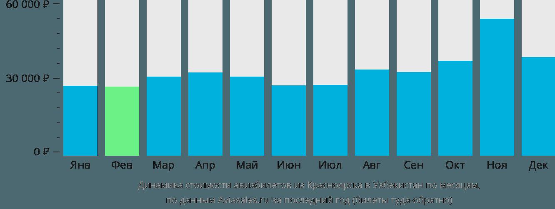 Динамика стоимости авиабилетов из Красноярска в Узбекистан по месяцам