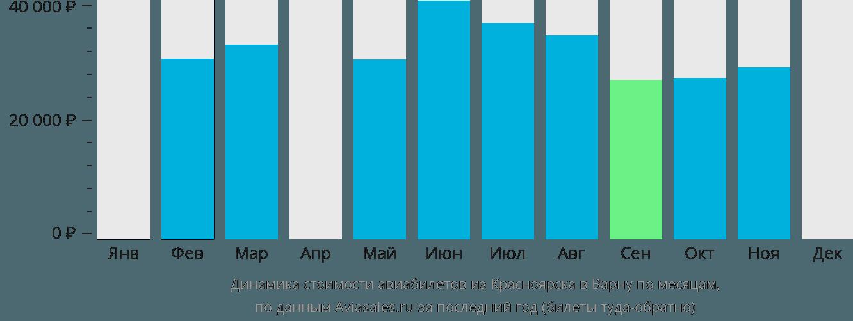 Динамика стоимости авиабилетов из Красноярска в Варну по месяцам