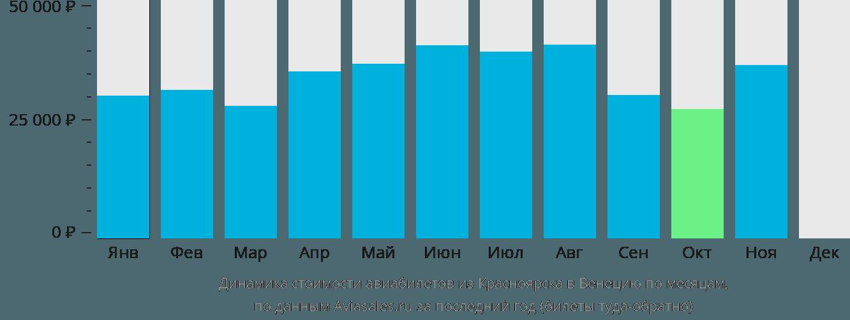 Динамика стоимости авиабилетов из Красноярска в Венецию по месяцам