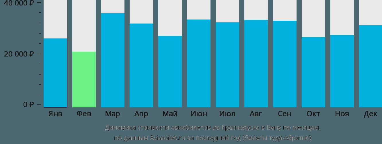 Динамика стоимости авиабилетов из Красноярска в Вену по месяцам