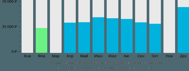 Динамика стоимости авиабилетов из Красноярска в Валенсию по месяцам