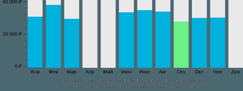 Динамика стоимости авиабилетов из Красноярска в Вильнюс по месяцам