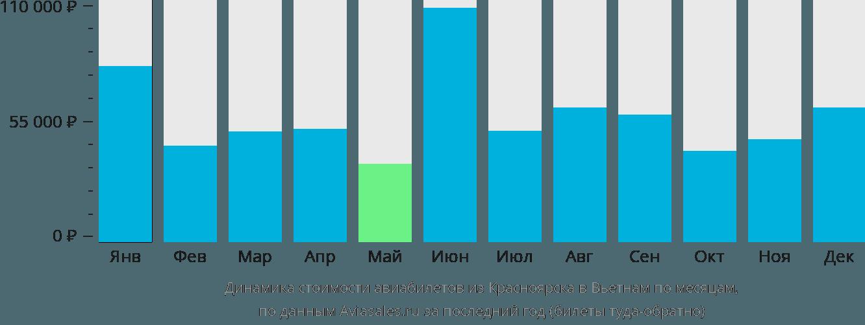 Динамика стоимости авиабилетов из Красноярска в Вьетнам по месяцам