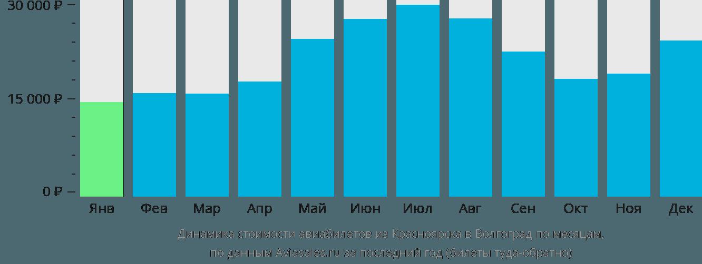 Динамика стоимости авиабилетов из Красноярска в Волгоград по месяцам