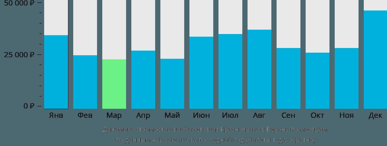 Динамика стоимости авиабилетов из Красноярска в Верону по месяцам