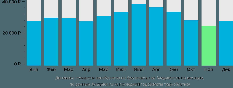 Динамика стоимости авиабилетов из Красноярска во Владивосток по месяцам