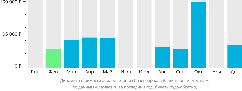 Динамика стоимости авиабилетов из Красноярска в Вашингтон по месяцам