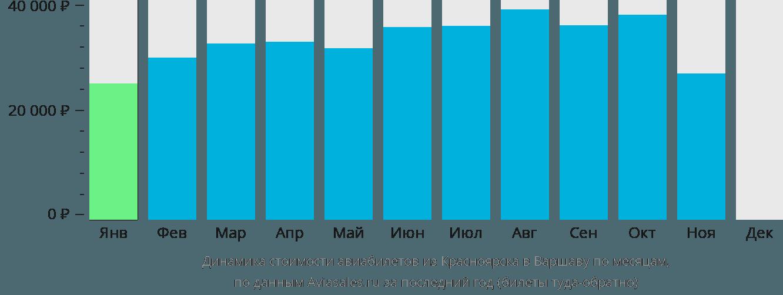 Динамика стоимости авиабилетов из Красноярска в Варшаву по месяцам