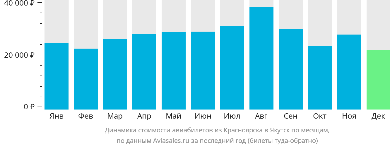 Динамика стоимости авиабилетов из Красноярска в Якутск по месяцам