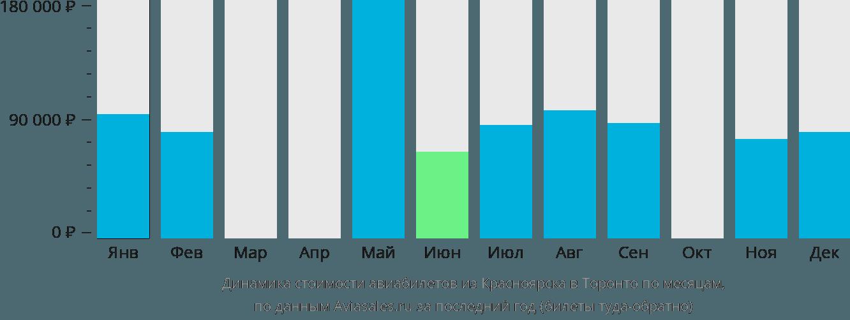 Динамика стоимости авиабилетов из Красноярска в Торонто по месяцам