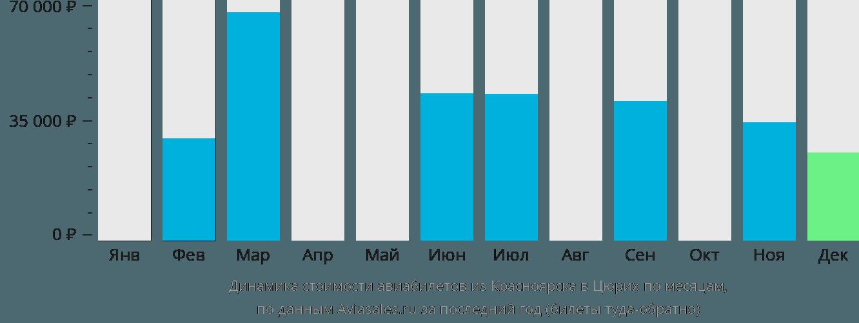Динамика стоимости авиабилетов из Красноярска в Цюрих по месяцам