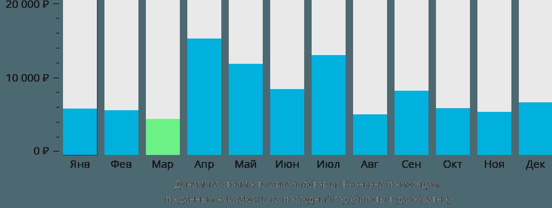 Динамика стоимости авиабилетов из Кхонкэна по месяцам